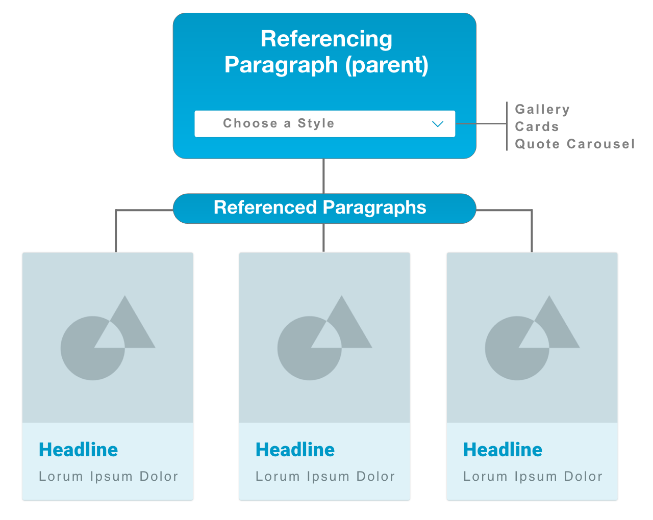 Drupal 8 Architecture: How to Get a Value from a Paragraph's